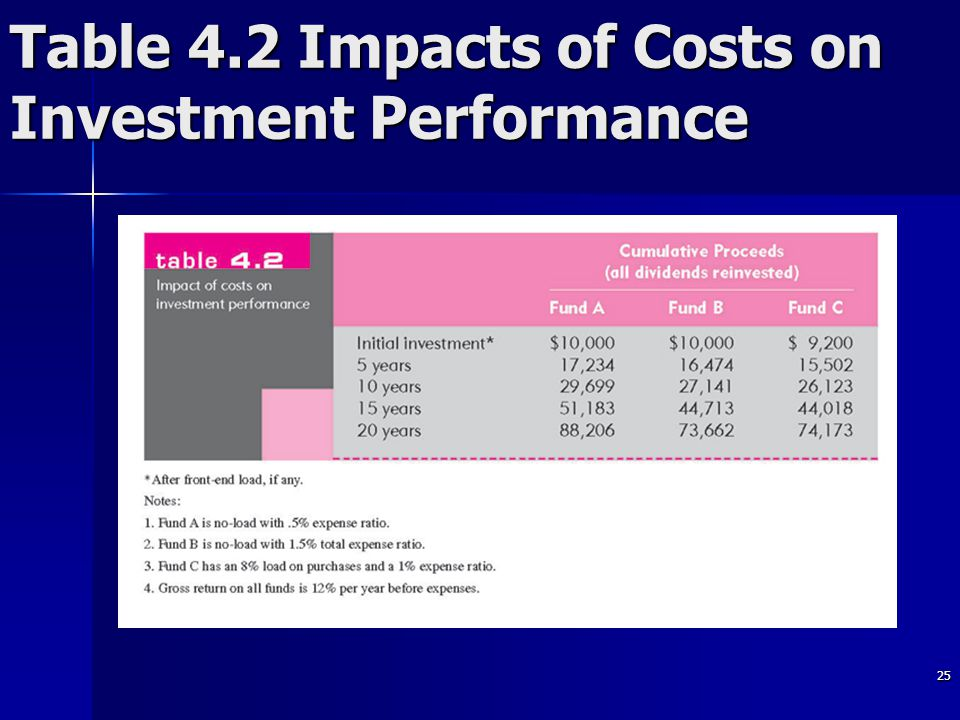 25 Table 4.2 Impacts of Costs on Investment Performance
