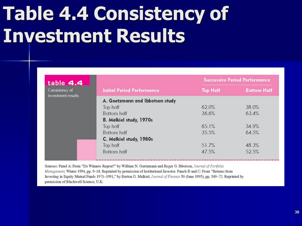 38 Table 4.4 Consistency of Investment Results