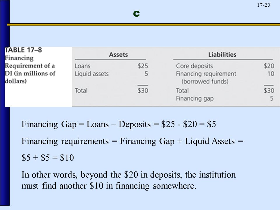 17-20 c Financing Gap = Loans – Deposits = $25 - $20 = $5 Financing requirements = Financing Gap + Liquid Assets = $5 + $5 = $10 In other words, beyond the $20 in deposits, the institution must find another $10 in financing somewhere.