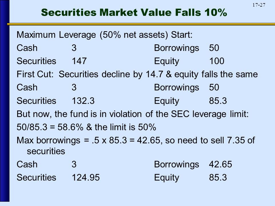 17-27 Securities Market Value Falls 10% Maximum Leverage (50% net assets) Start: Cash3Borrowings 50 Securities147Equity 100 First Cut: Securities decline by 14.7 & equity falls the same Cash3Borrowings 50 Securities132.3Equity 85.3 But now, the fund is in violation of the SEC leverage limit: 50/85.3 = 58.6% & the limit is 50% Max borrowings =.5 x 85.3 = 42.65, so need to sell 7.35 of securities Cash3Borrowings 42.65 Securities124.95Equity 85.3