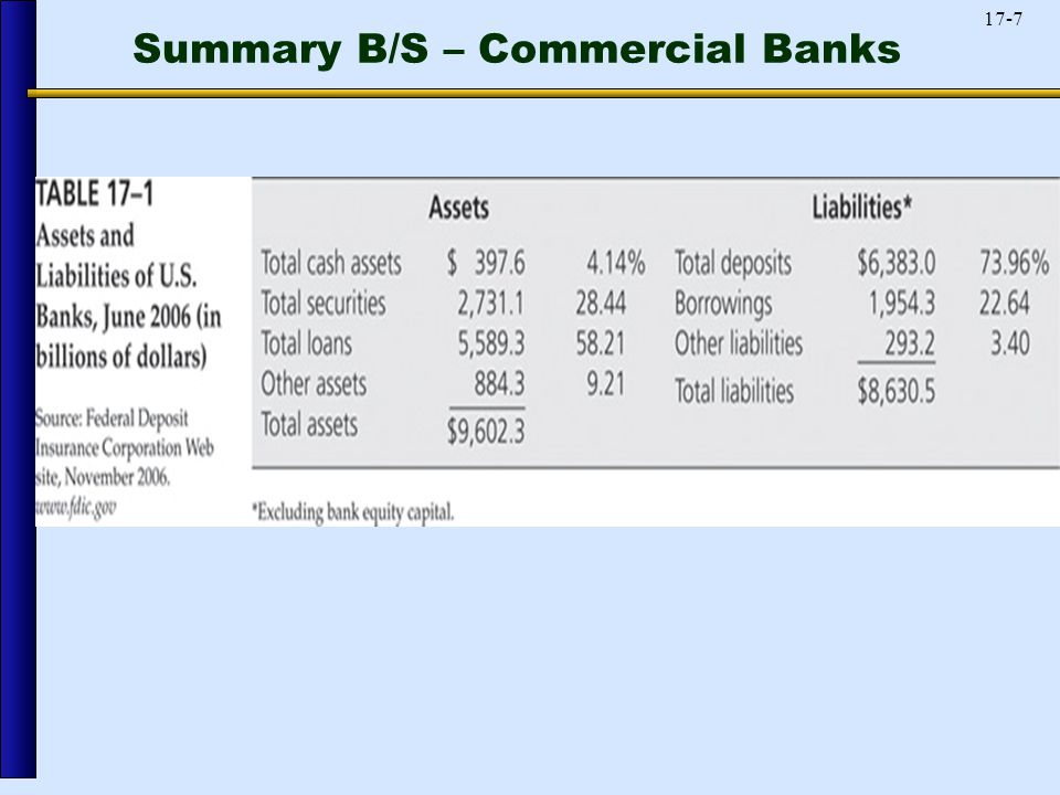 17-7 Summary B/S – Commercial Banks