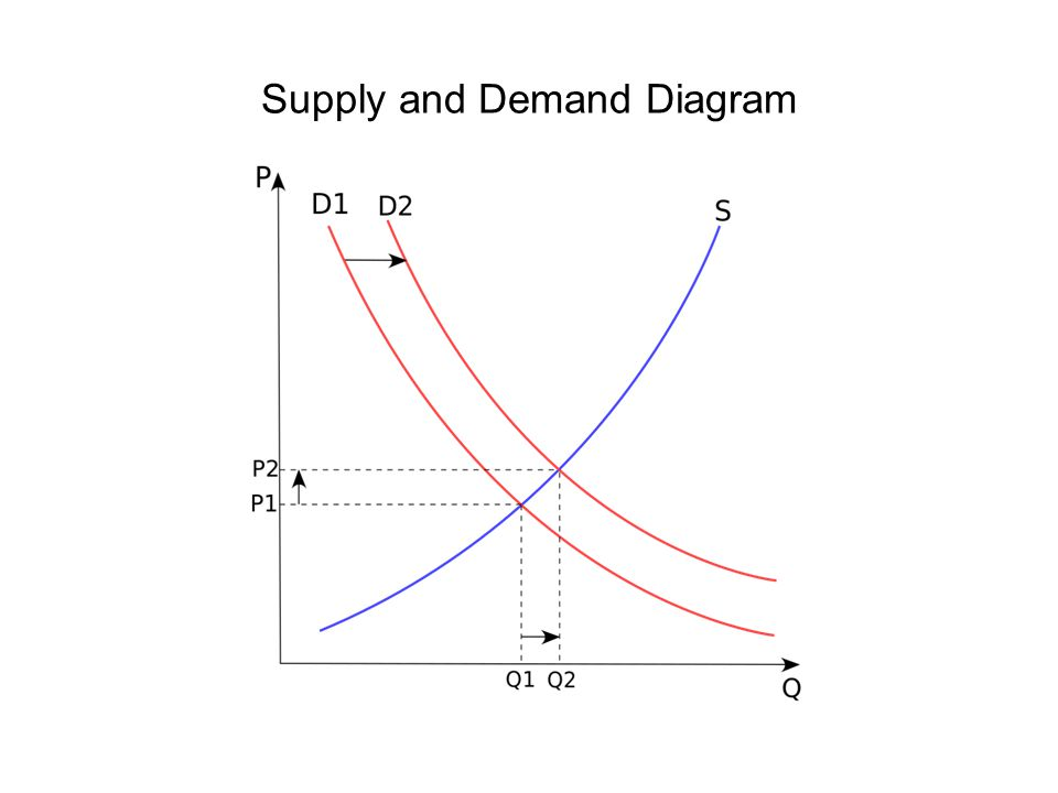Supply and Demand Diagram