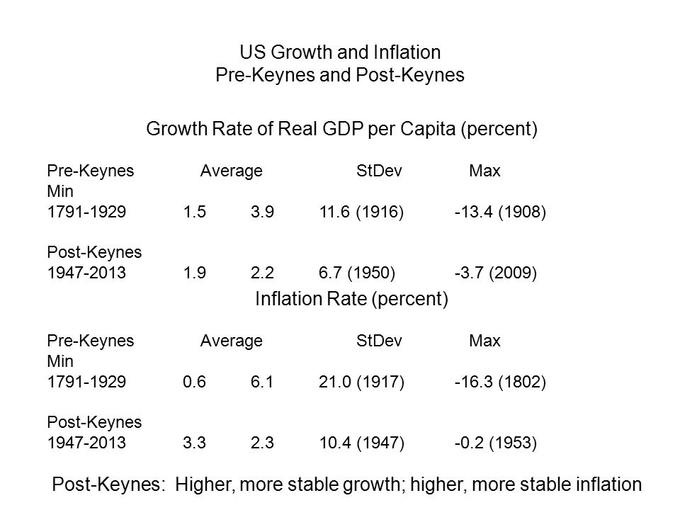 US Growth and Inflation Pre-Keynes and Post-Keynes Growth Rate of Real GDP per Capita (percent) Pre-Keynes Average StDev Max Min 1791-19291.53.911.6 (1916)-13.4 (1908) Post-Keynes 1947-20131.92.26.7 (1950)-3.7 (2009) Inflation Rate (percent) Pre-Keynes Average StDev Max Min 1791-19290.66.121.0 (1917)-16.3 (1802) Post-Keynes 1947-20133.32.310.4 (1947)-0.2 (1953) Post-Keynes: Higher, more stable growth; higher, more stable inflation
