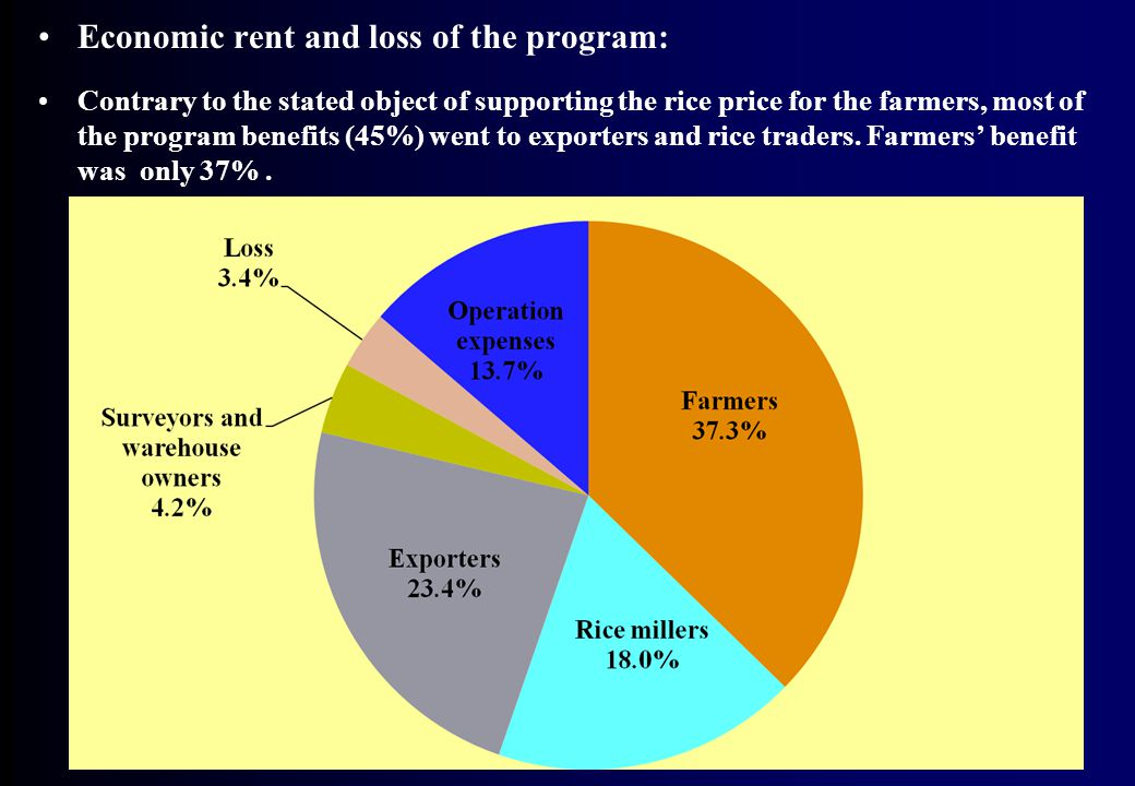 Economic rent and loss of the program: Contrary to the stated object of supporting the rice price for the farmers, most of the program benefits (45%) went to exporters and rice traders.