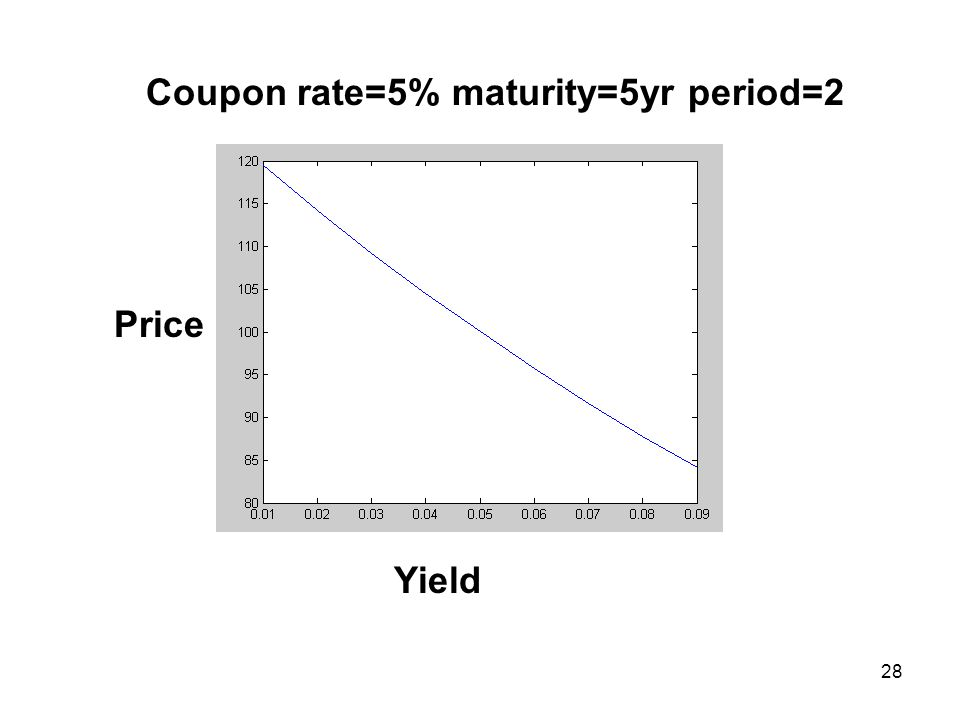 28 Yield Price Coupon rate=5% maturity=5yr period=2