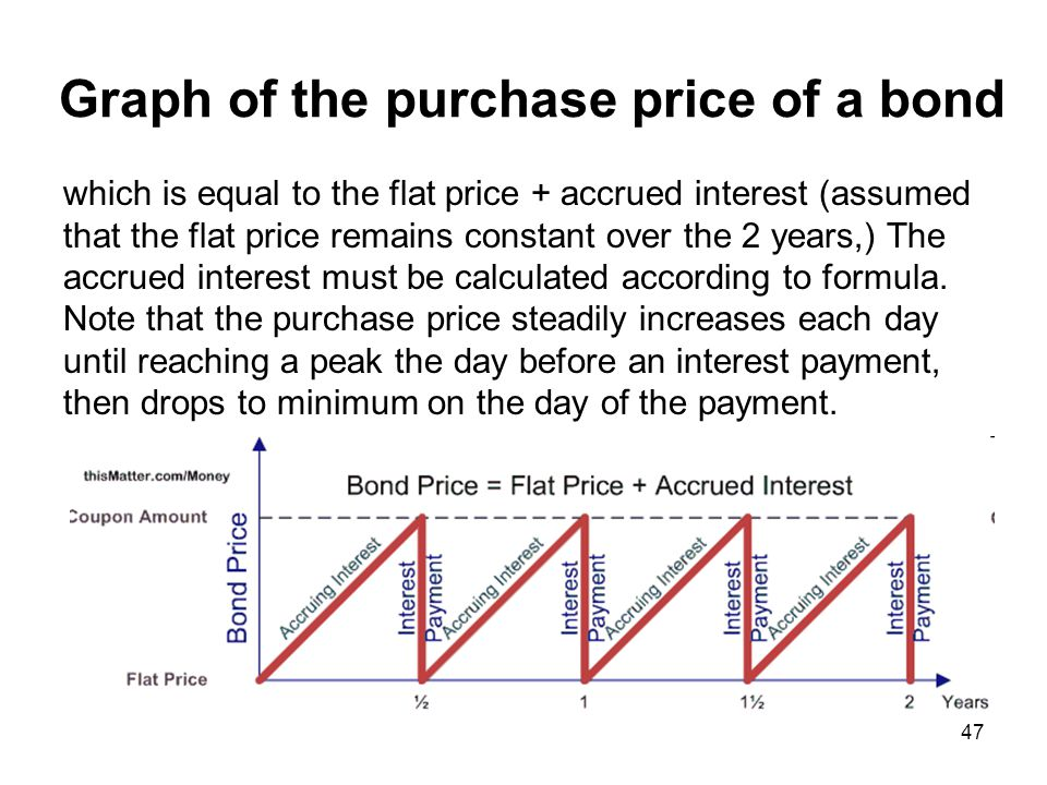 47 Graph of the purchase price of a bond which is equal to the flat price + accrued interest (assumed that the flat price remains constant over the 2
