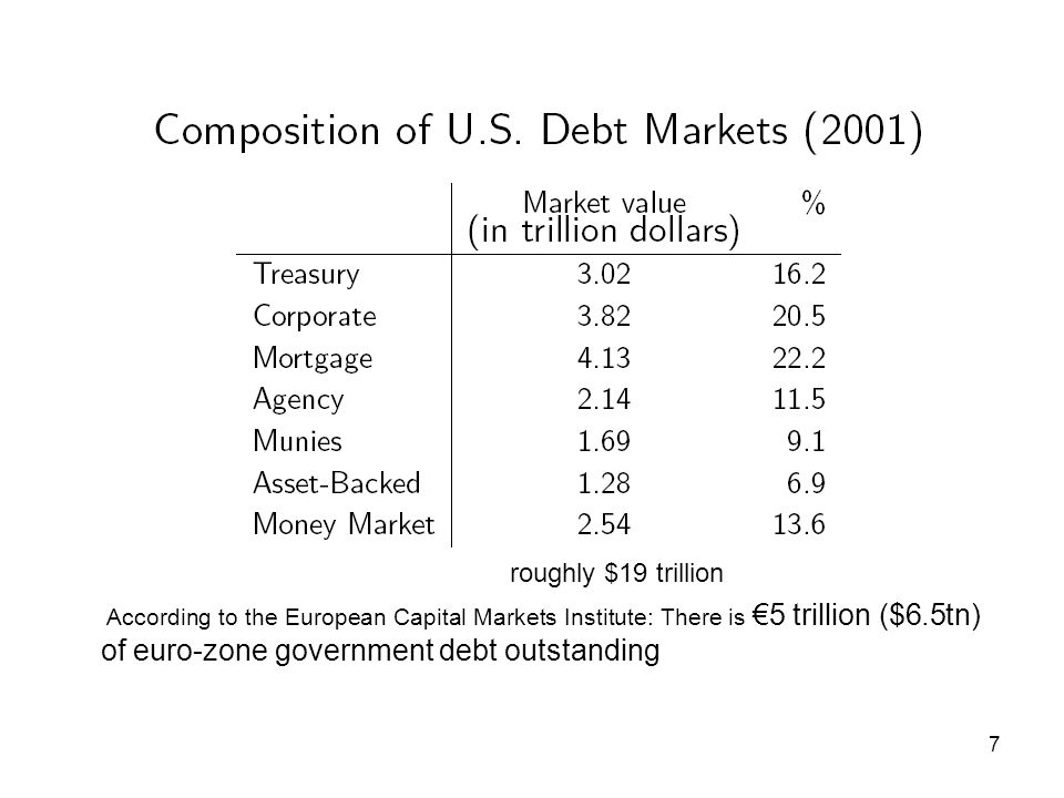 7 According to the European Capital Markets Institute: There is €5 trillion ($6.5tn) of euro-zone government debt outstanding roughly $19 trillion