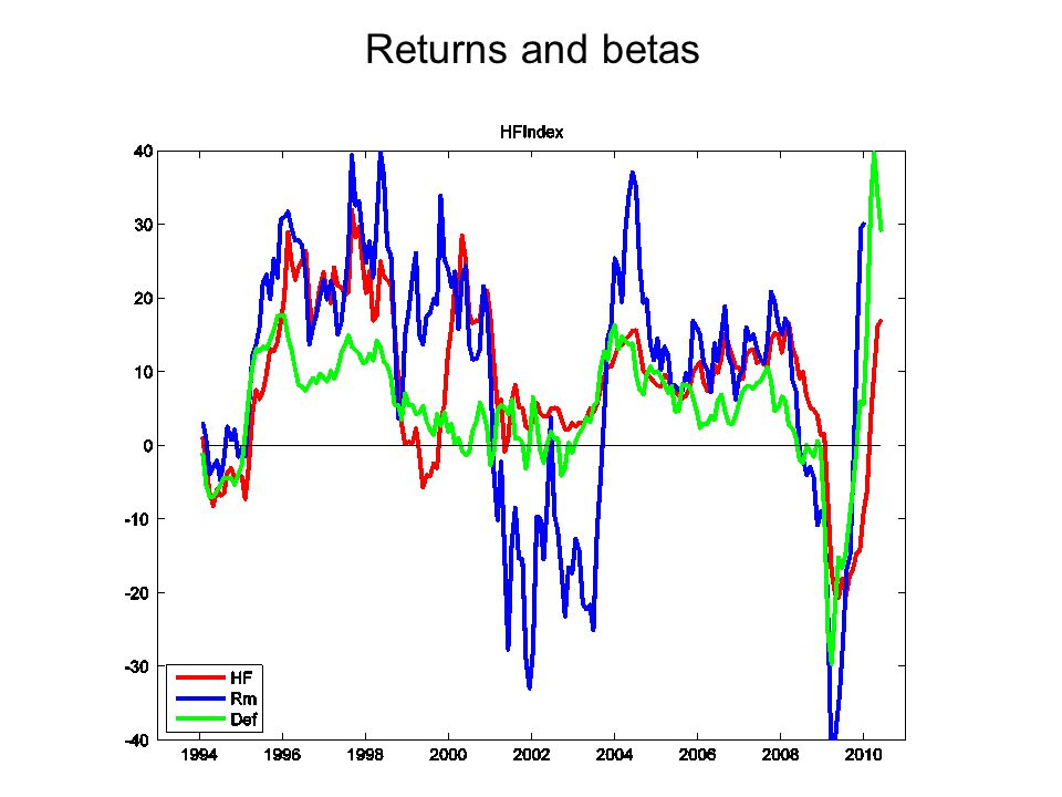 Returns and betas