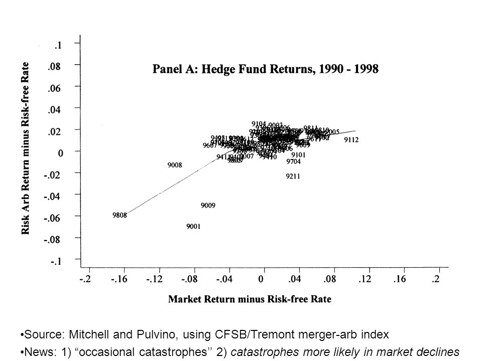 Source: Mitchell and Pulvino, using CFSB/Tremont merger-arb index News: 1) occasional catastrophes'' 2) catastrophes more likely in market declines