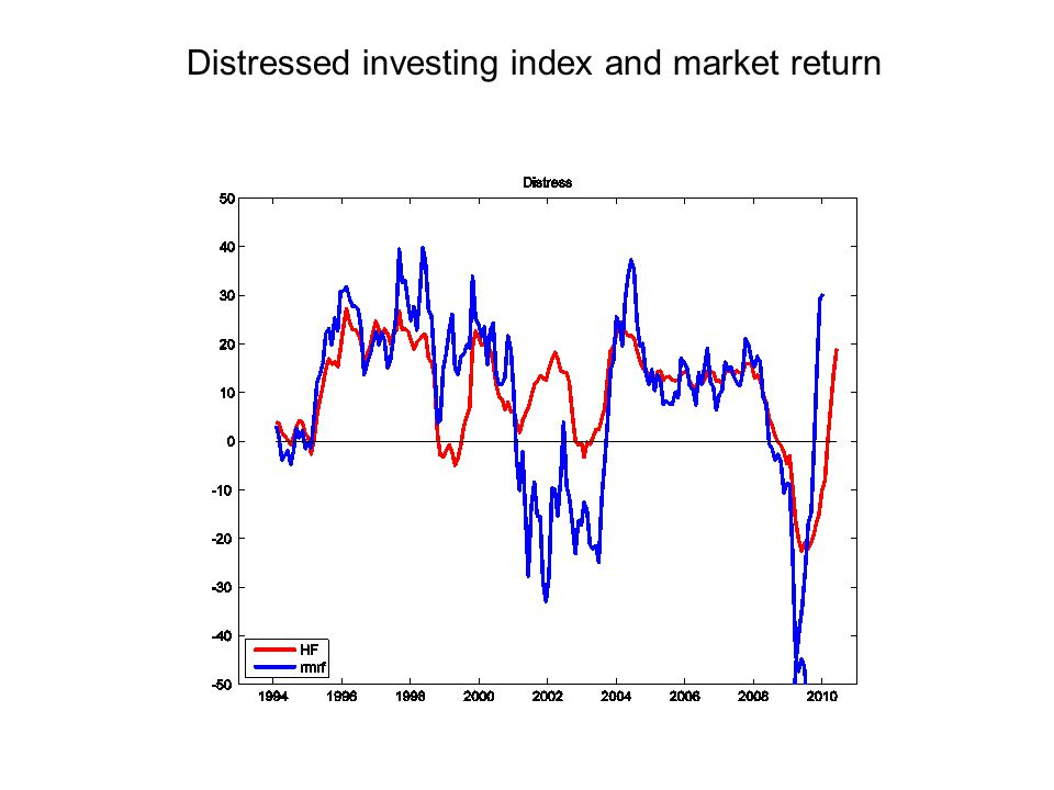 Distressed investing index and market return