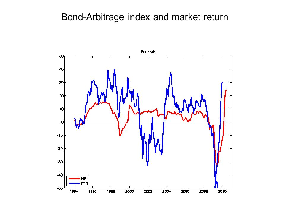 Bond-Arbitrage index and market return