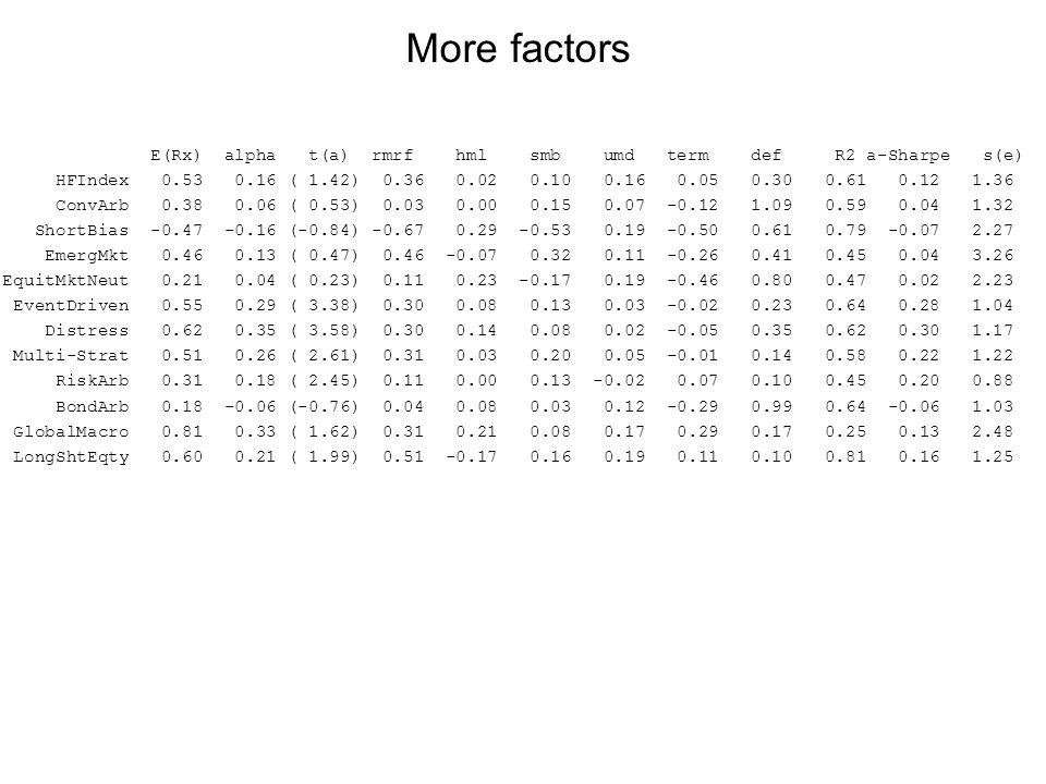 E(Rx) alpha t(a) rmrf hml smb umd term def R2 a-Sharpe s(e) HFIndex 0.53 0.16 ( 1.42) 0.36 0.02 0.10 0.16 0.05 0.30 0.61 0.12 1.36 ConvArb 0.38 0.06 ( 0.53) 0.03 0.00 0.15 0.07 -0.12 1.09 0.59 0.04 1.32 ShortBias -0.47 -0.16 (-0.84) -0.67 0.29 -0.53 0.19 -0.50 0.61 0.79 -0.07 2.27 EmergMkt 0.46 0.13 ( 0.47) 0.46 -0.07 0.32 0.11 -0.26 0.41 0.45 0.04 3.26 EquitMktNeut 0.21 0.04 ( 0.23) 0.11 0.23 -0.17 0.19 -0.46 0.80 0.47 0.02 2.23 EventDriven 0.55 0.29 ( 3.38) 0.30 0.08 0.13 0.03 -0.02 0.23 0.64 0.28 1.04 Distress 0.62 0.35 ( 3.58) 0.30 0.14 0.08 0.02 -0.05 0.35 0.62 0.30 1.17 Multi-Strat 0.51 0.26 ( 2.61) 0.31 0.03 0.20 0.05 -0.01 0.14 0.58 0.22 1.22 RiskArb 0.31 0.18 ( 2.45) 0.11 0.00 0.13 -0.02 0.07 0.10 0.45 0.20 0.88 BondArb 0.18 -0.06 (-0.76) 0.04 0.08 0.03 0.12 -0.29 0.99 0.64 -0.06 1.03 GlobalMacro 0.81 0.33 ( 1.62) 0.31 0.21 0.08 0.17 0.29 0.17 0.25 0.13 2.48 LongShtEqty 0.60 0.21 ( 1.99) 0.51 -0.17 0.16 0.19 0.11 0.10 0.81 0.16 1.25 More factors