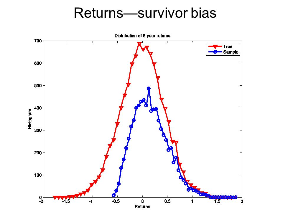 Returns—survivor bias