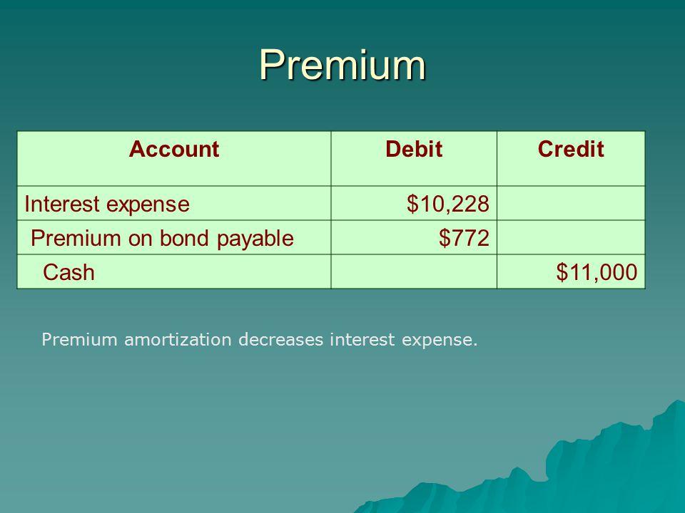 Premium AccountDebitCredit Interest expense$10,228 Premium on bond payable$772 Cash$11,000 Premium amortization decreases interest expense.