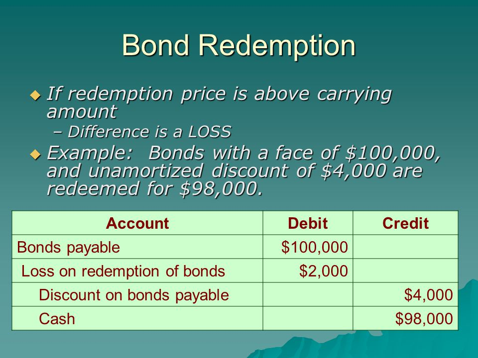 Bond Redemption  If redemption price is above carrying amount –Difference is a LOSS  Example: Bonds with a face of $100,000, and unamortized discount of $4,000 are redeemed for $98,000.