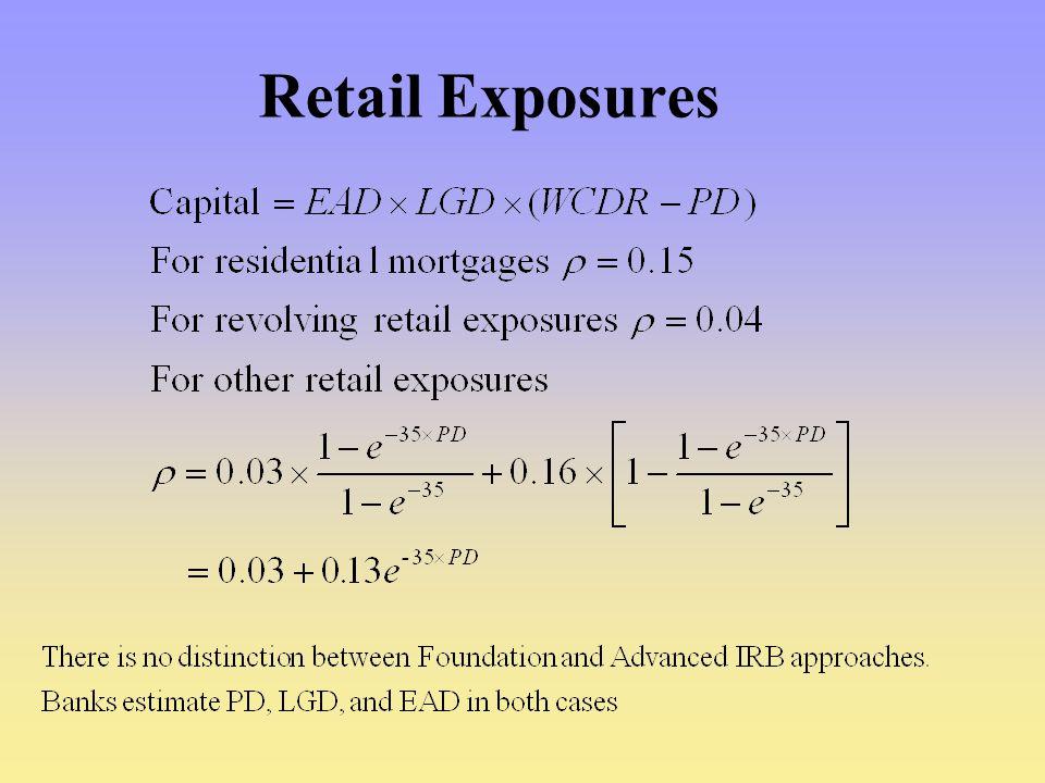 Retail Exposures