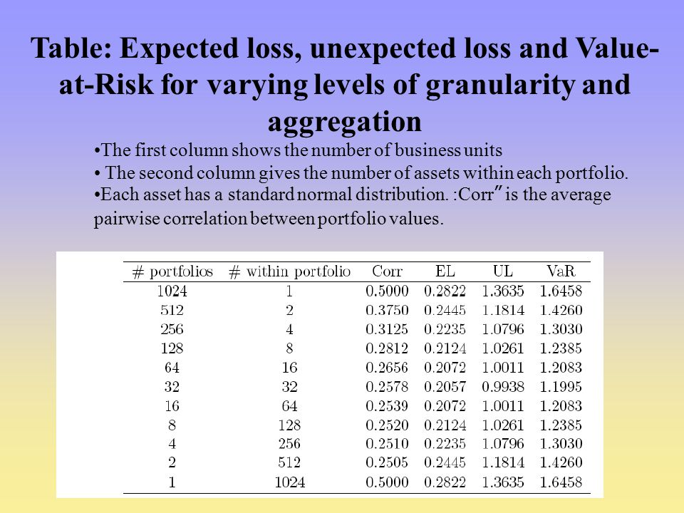 Table: Expected loss, unexpected loss and Value- at-Risk for varying levels of granularity and aggregation The first column shows the number of business units The second column gives the number of assets within each portfolio.