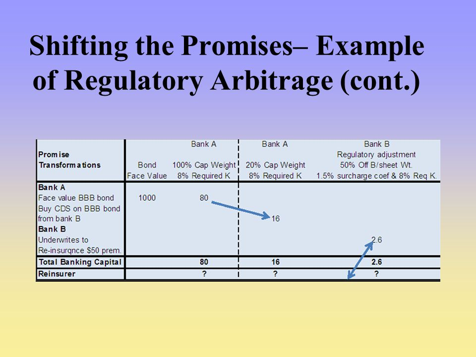 Shifting the Promises– Example of Regulatory Arbitrage (cont.)