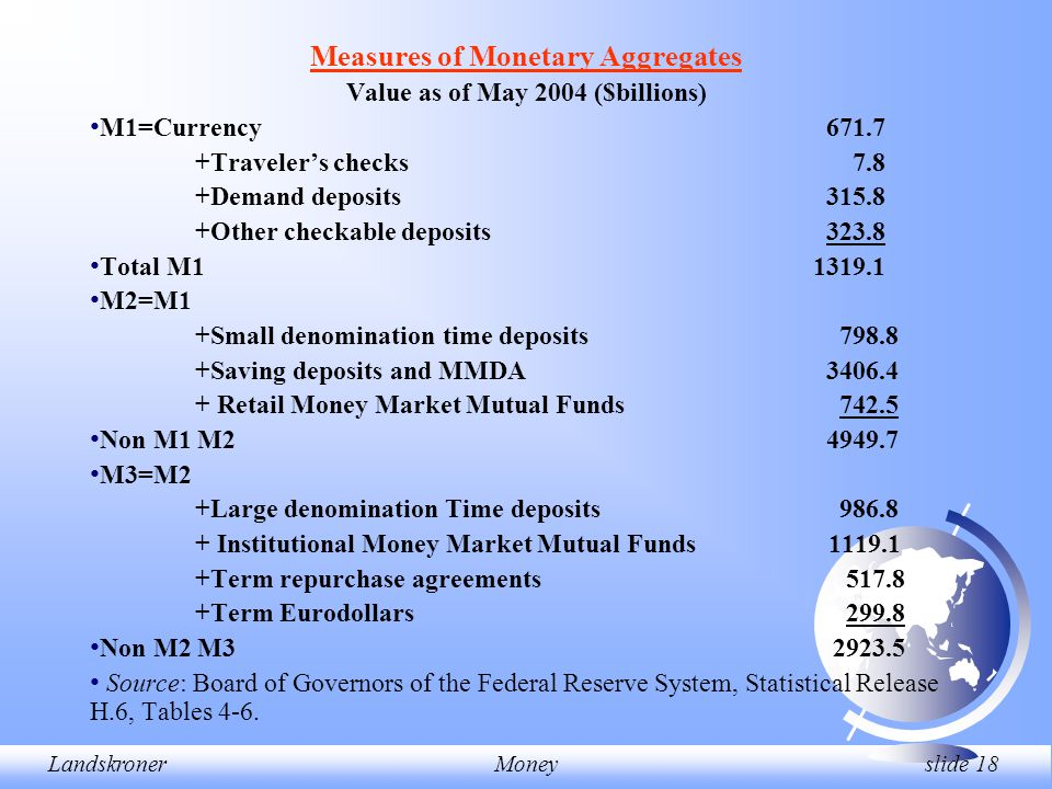 LandskronerMoney slide 18 Measures of Monetary Aggregates Value as of May 2004 ($billions) M1=Currency671.7 +Traveler's checks 7.8 +Demand deposits315