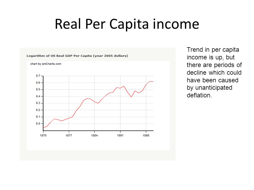 Real Per Capita income Trend in per capita income is up, but there are periods of decline which could have been caused by unanticipated deflation.