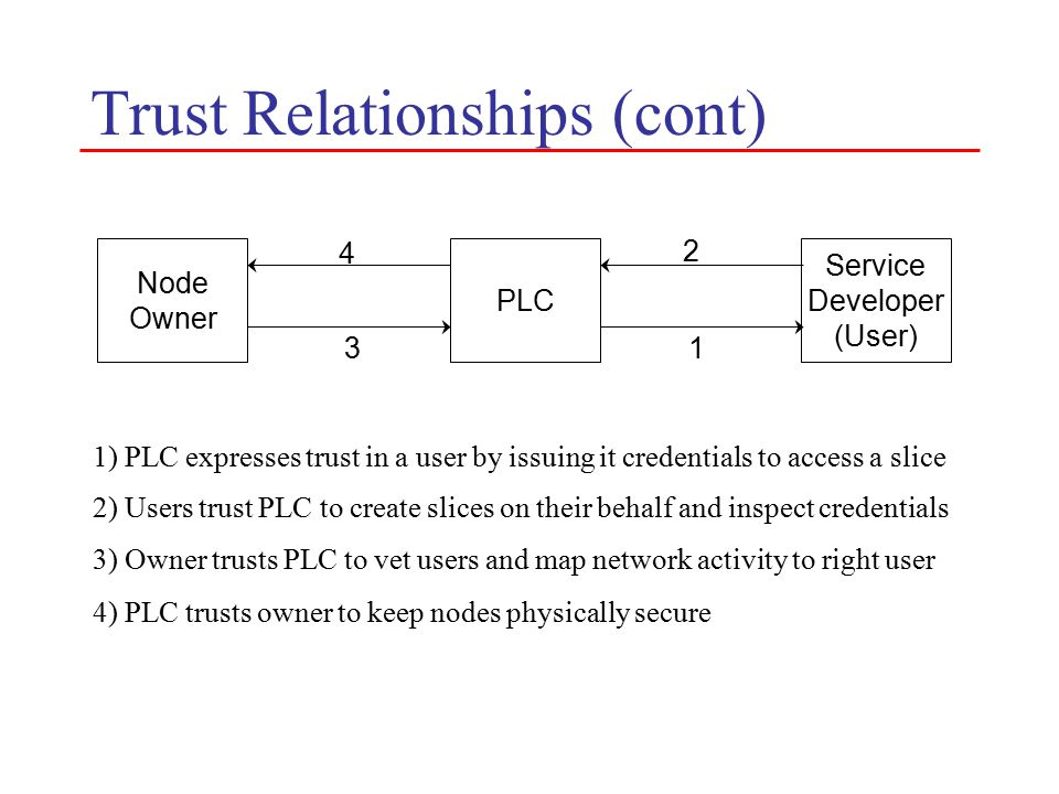 Trust Relationships (cont) Node Owner PLC Service Developer (User) 1 2 3 4 1) PLC expresses trust in a user by issuing it credentials to access a slice 2) Users trust PLC to create slices on their behalf and inspect credentials 3) Owner trusts PLC to vet users and map network activity to right user 4) PLC trusts owner to keep nodes physically secure