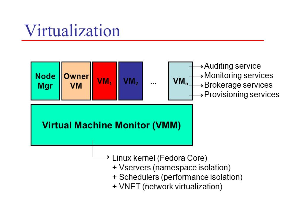 Virtualization Virtual Machine Monitor (VMM) Node Mgr Owner VM VM 1 VM 2 VM n … Linux kernel (Fedora Core) + Vservers (namespace isolation) + Schedulers (performance isolation) + VNET (network virtualization) Auditing service Monitoring services Brokerage services Provisioning services