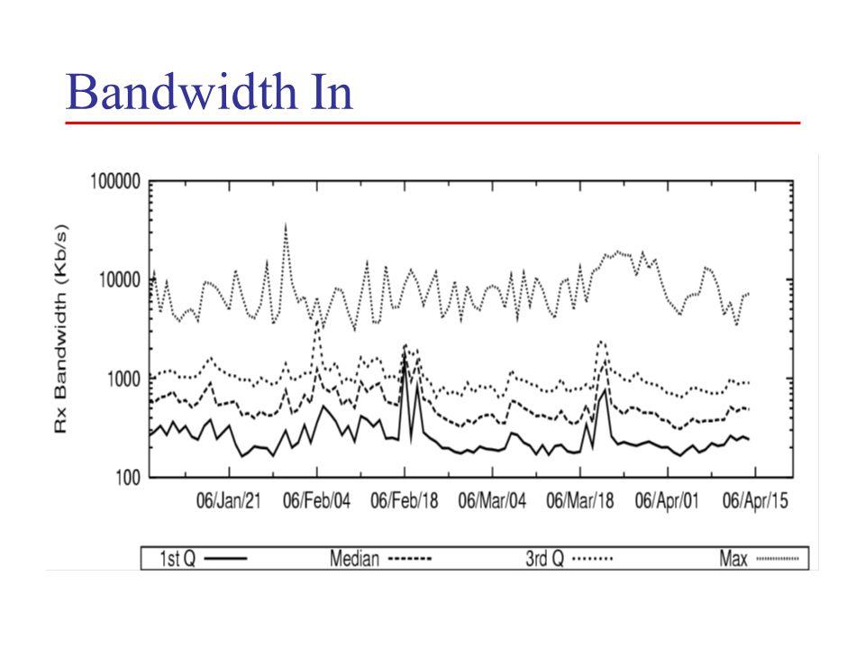 Bandwidth In