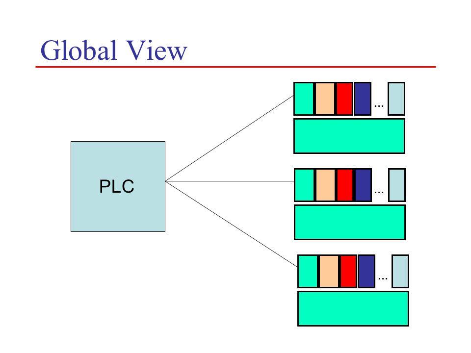 Global View … … … PLC