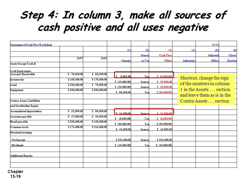 Chapter 13-19 Step 4: In column 3, make all sources of cash positive and all uses negative Statement of Cash Flow Worksheet (3+4) (1)(2)(3) (4)(5)(6)