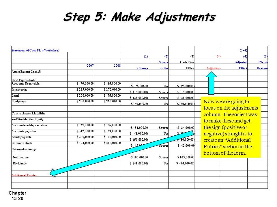 Chapter 13-20 Step 5: Make Adjustments Statement of Cash Flow Worksheet (3+4) (1)(2)(3) (4)(5)(6) SourceCash Flow AdjustedClassi- 20072008 Changeor Us