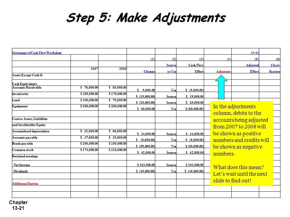 Chapter 13-21 Step 5: Make Adjustments Statement of Cash Flow Worksheet (3+4) (1)(2)(3) (4)(5)(6) SourceCash Flow AdjustedClassi- 20072008 Changeor Us