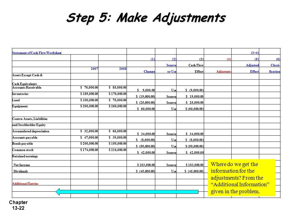 Chapter 13-22 Step 5: Make Adjustments Statement of Cash Flow Worksheet (3+4) (1)(2)(3) (4)(5)(6) SourceCash Flow AdjustedClassi- 20072008 Changeor Us