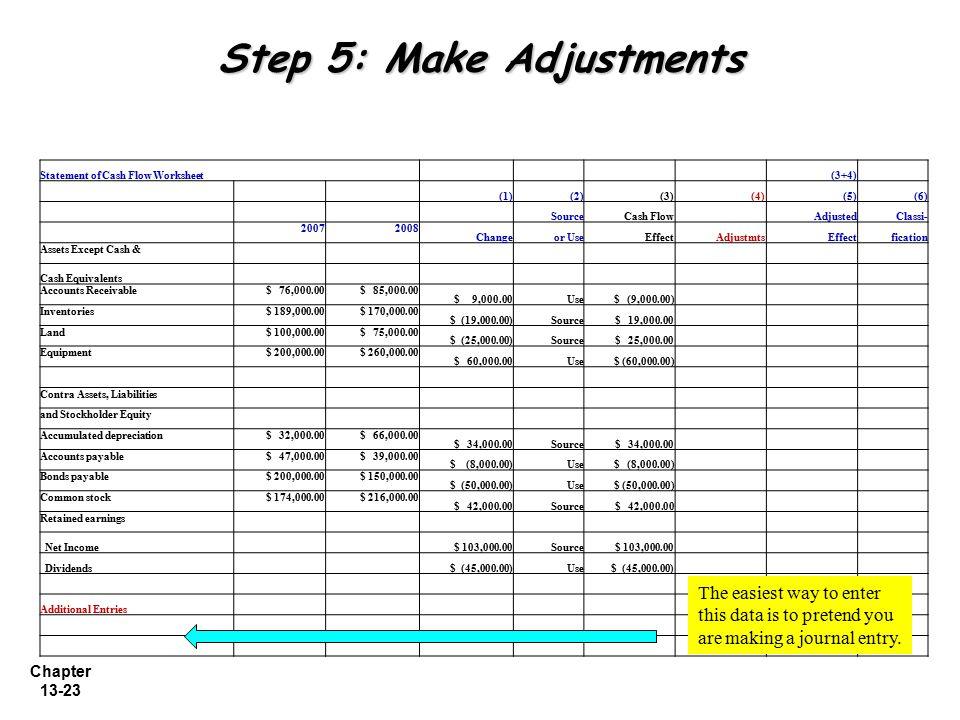 Chapter 13-23 Step 5: Make Adjustments Statement of Cash Flow Worksheet (3+4) (1)(2)(3) (4)(5)(6) SourceCash Flow AdjustedClassi- 20072008 Changeor Us