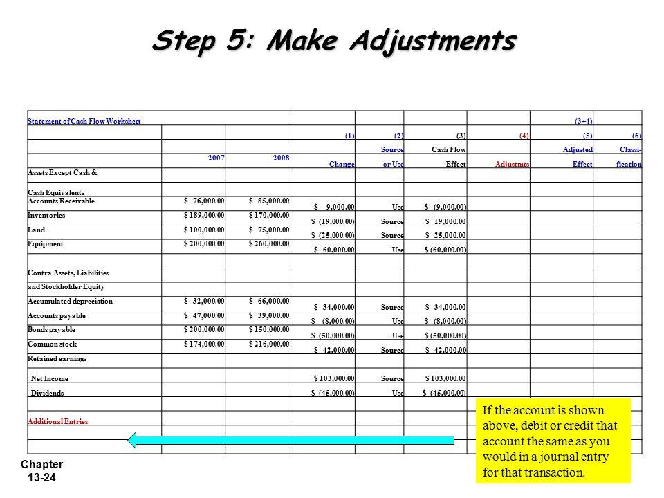 Chapter 13-24 Step 5: Make Adjustments Statement of Cash Flow Worksheet (3+4) (1)(2)(3) (4)(5)(6) SourceCash Flow AdjustedClassi- 20072008 Changeor Us