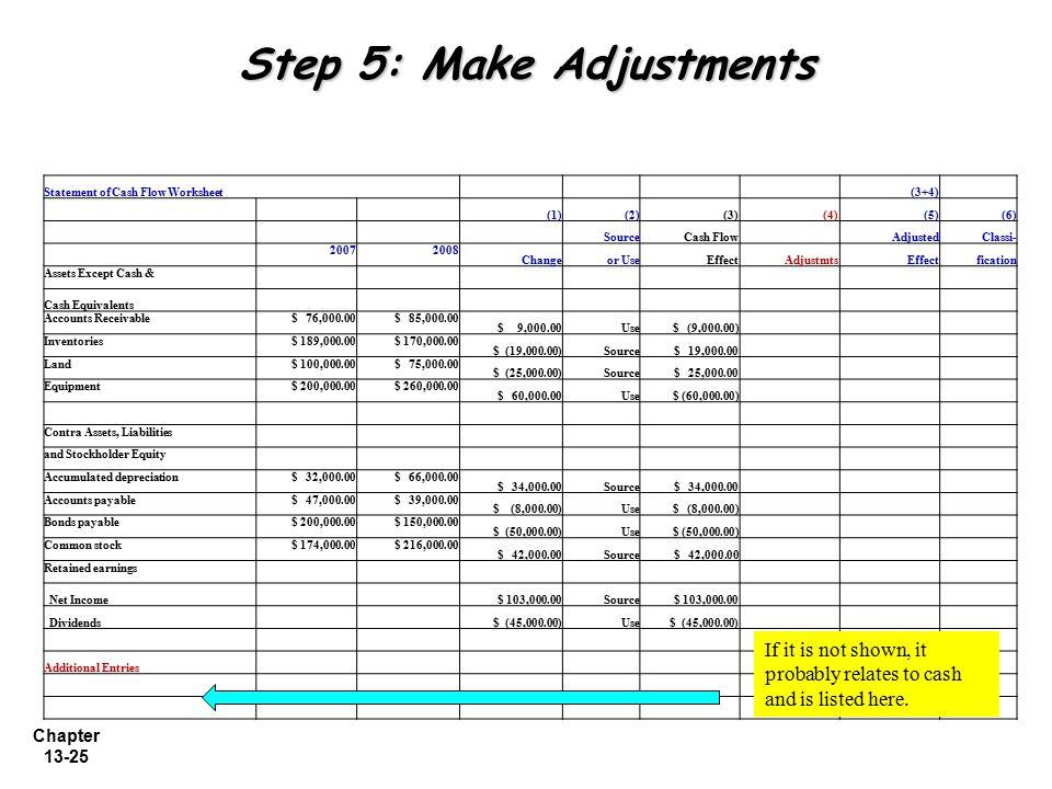 Chapter 13-25 Step 5: Make Adjustments Statement of Cash Flow Worksheet (3+4) (1)(2)(3) (4)(5)(6) SourceCash Flow AdjustedClassi- 20072008 Changeor Us