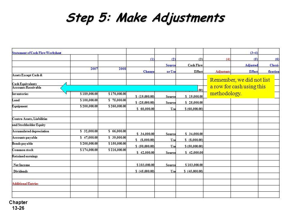 Chapter 13-26 Step 5: Make Adjustments Statement of Cash Flow Worksheet (3+4) (1)(2)(3) (4)(5)(6) SourceCash Flow AdjustedClassi- 20072008 Changeor Us