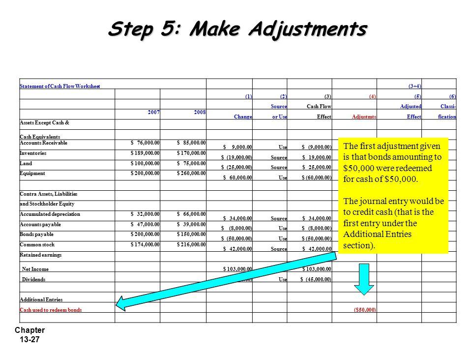 Chapter 13-27 Step 5: Make Adjustments Statement of Cash Flow Worksheet (3+4) (1)(2)(3) (4)(5)(6) SourceCash Flow AdjustedClassi- 20072008 Changeor Us