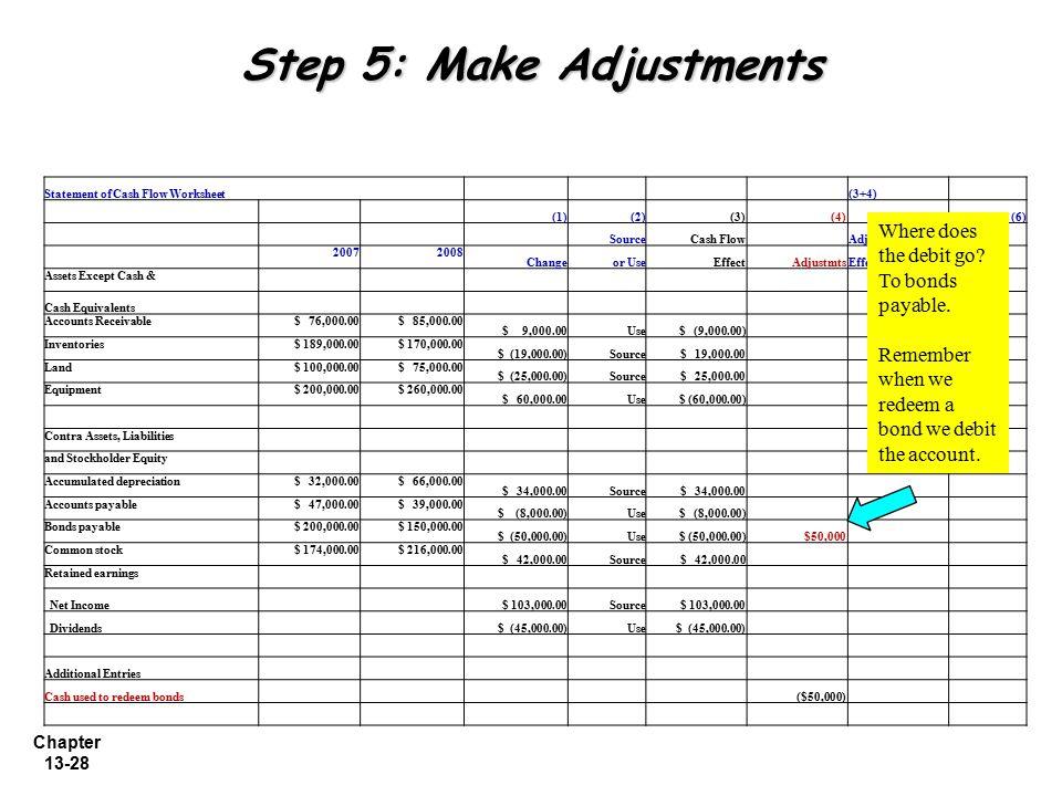 Chapter 13-28 Step 5: Make Adjustments Statement of Cash Flow Worksheet (3+4) (1)(2)(3) (4)(5)(6) SourceCash Flow AdjustedClassi- 20072008 Changeor Us