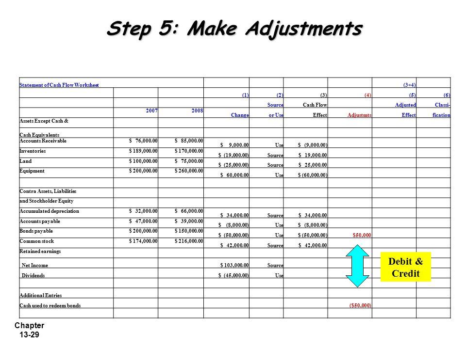 Chapter 13-29 Step 5: Make Adjustments Statement of Cash Flow Worksheet (3+4) (1)(2)(3) (4)(5)(6) SourceCash Flow AdjustedClassi- 20072008 Changeor Us