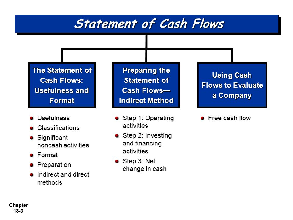 Chapter 13-3 The Statement of Cash Flows: Usefulness and Format Preparing the Statement of Cash Flows— Indirect Method Using Cash Flows to Evaluate a