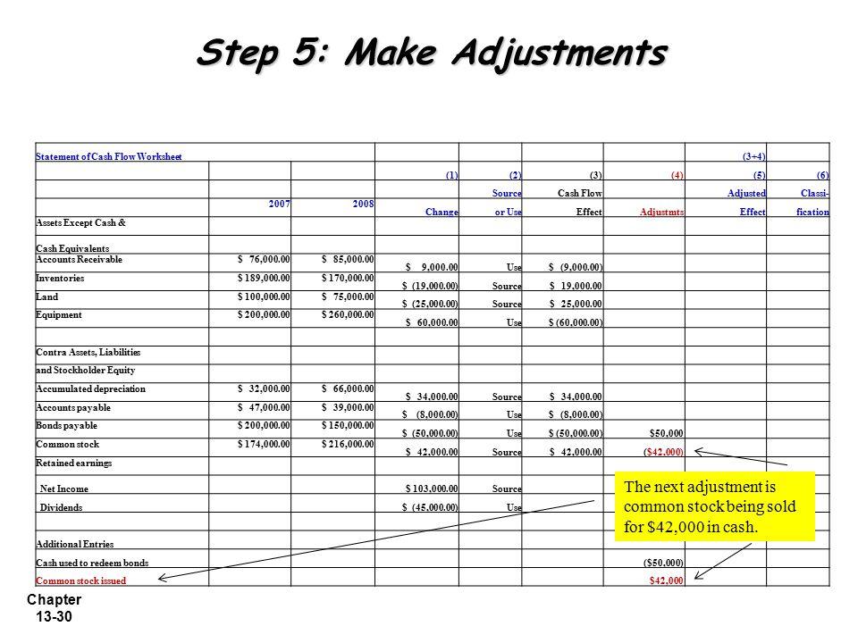 Chapter 13-30 Step 5: Make Adjustments Statement of Cash Flow Worksheet (3+4) (1)(2)(3) (4)(5)(6) SourceCash Flow AdjustedClassi- 20072008 Changeor Us