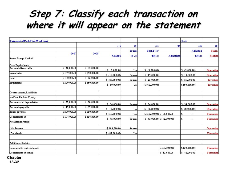 Chapter 13-32 Step 7: Classify each transaction on where it will appear on the statement Statement of Cash Flow Worksheet (3+4) (1)(2)(3) (4)(5)(6) So