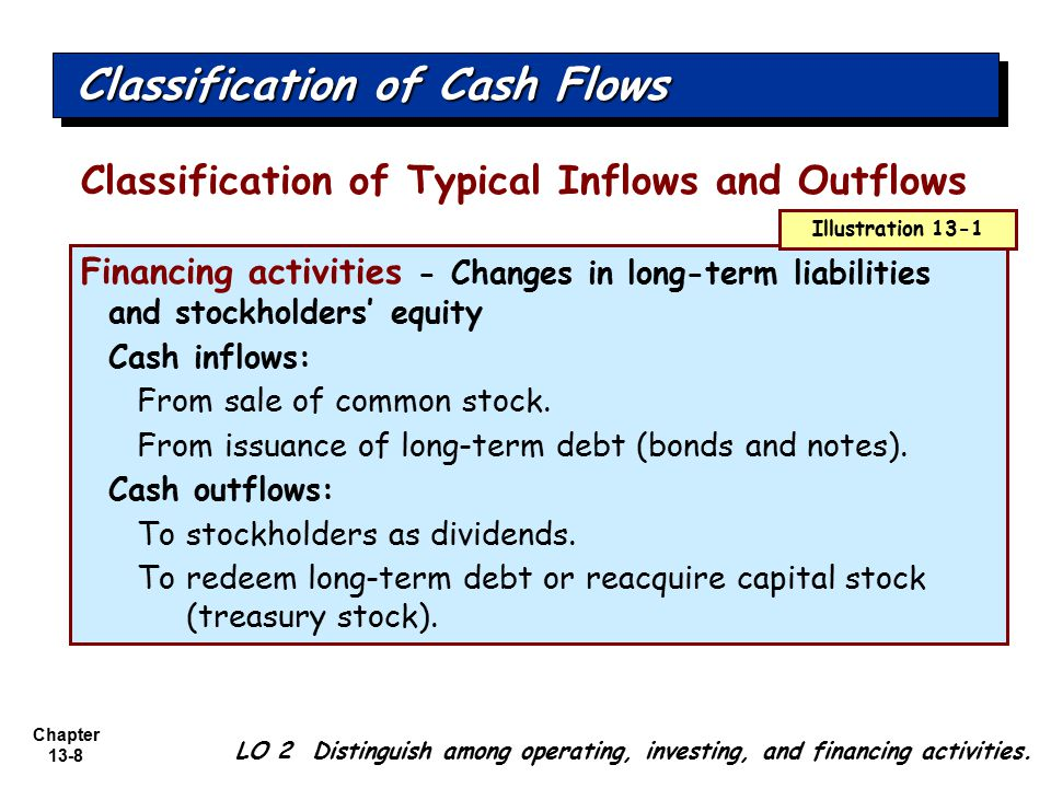 Chapter 13-8 Classification of Typical Inflows and Outflows Classification of Cash Flows LO 2 Distinguish among operating, investing, and financing ac