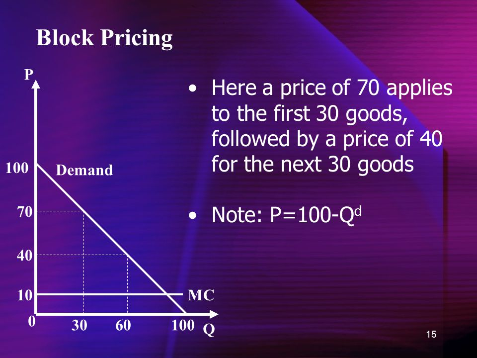 15 0 P Q Demand Block Pricing 10 40 70 100 30 60 100 Here a price of 70 applies to the first 30 goods, followed by a price of 40 for the next 30 goods Note: P=100-Q d MC