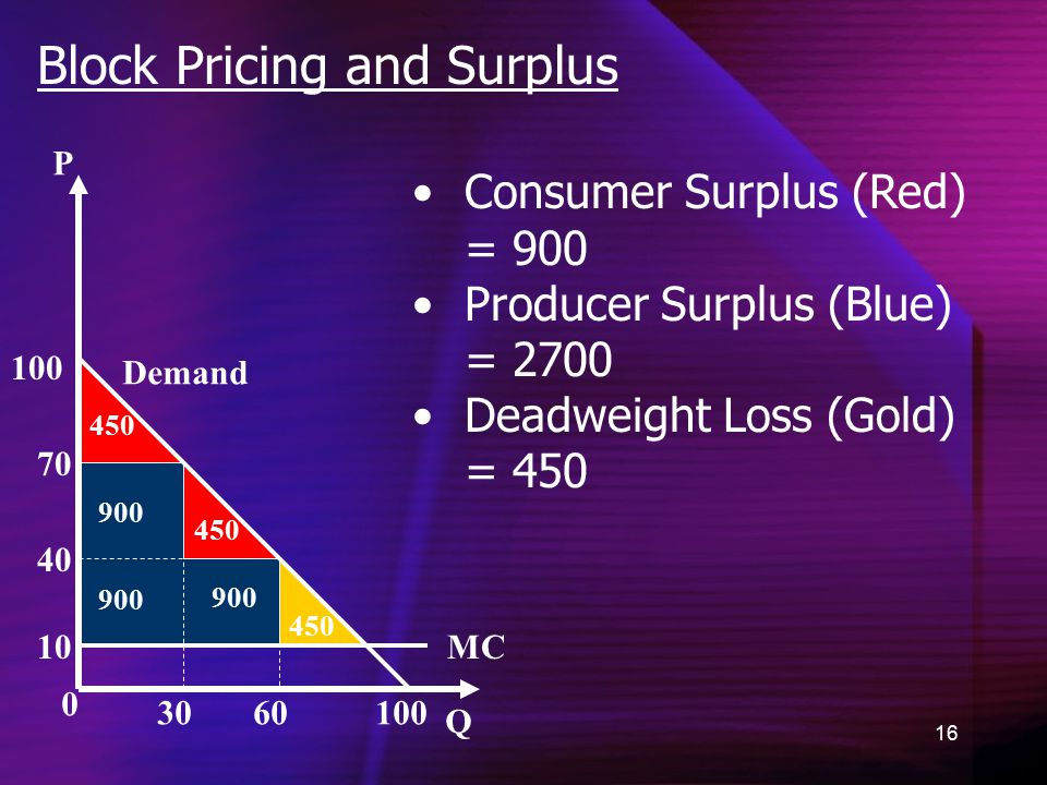 16 Block Pricing and Surplus 0 P Q Demand 10 40 70 100 30 60 100 450 900 Consumer Surplus (Red) = 900 Producer Surplus (Blue) = 2700 Deadweight Loss (Gold) = 450 MC