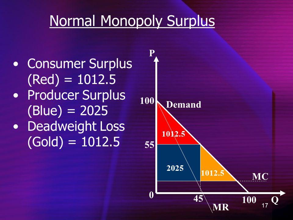 17 Normal Monopoly Surplus 0 P Q MC Demand MR 55 45 100 2025 1012.5 Consumer Surplus (Red) = 1012.5 Producer Surplus (Blue) = 2025 Deadweight Loss (Gold) = 1012.5