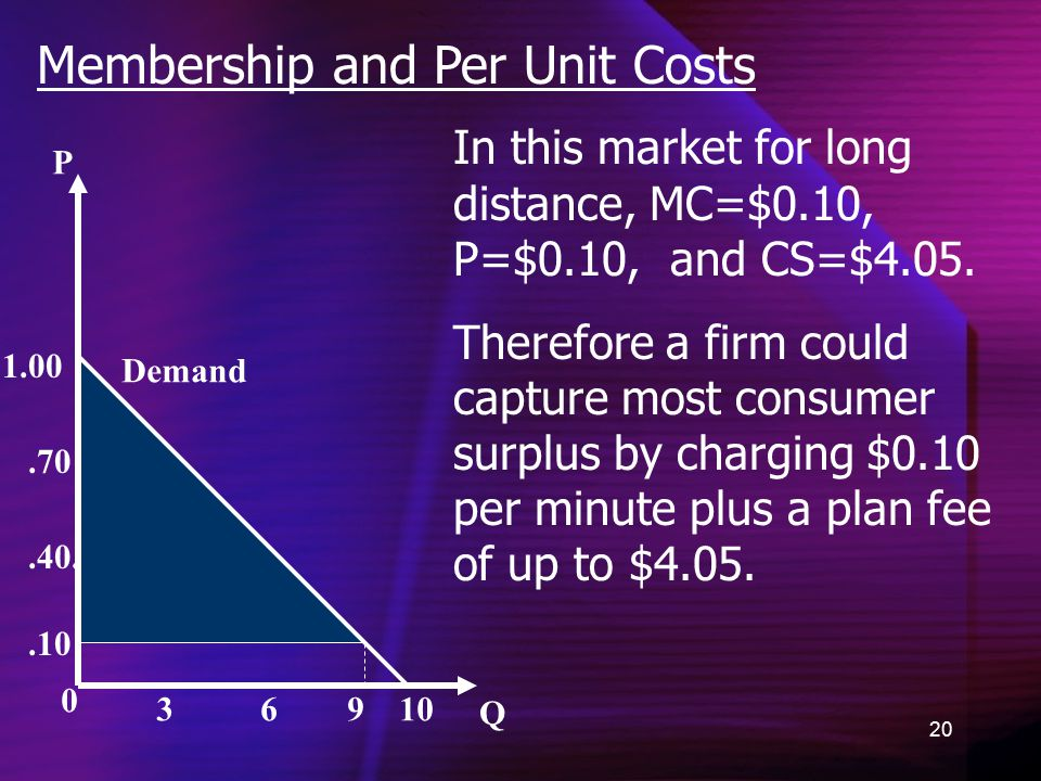 20 Membership and Per Unit Costs 0 P Q Demand.10.40..70 1.00 3 6 9 10 In this market for long distance, MC=$0.10, P=$0.10, and CS=$4.05.