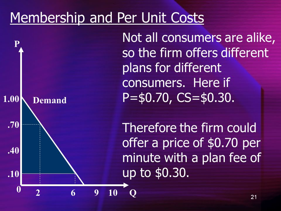 21 Membership and Per Unit Costs 0 P Q Demand.10.40.70 1.00 2 6 9 10 Not all consumers are alike, so the firm offers different plans for different consumers.