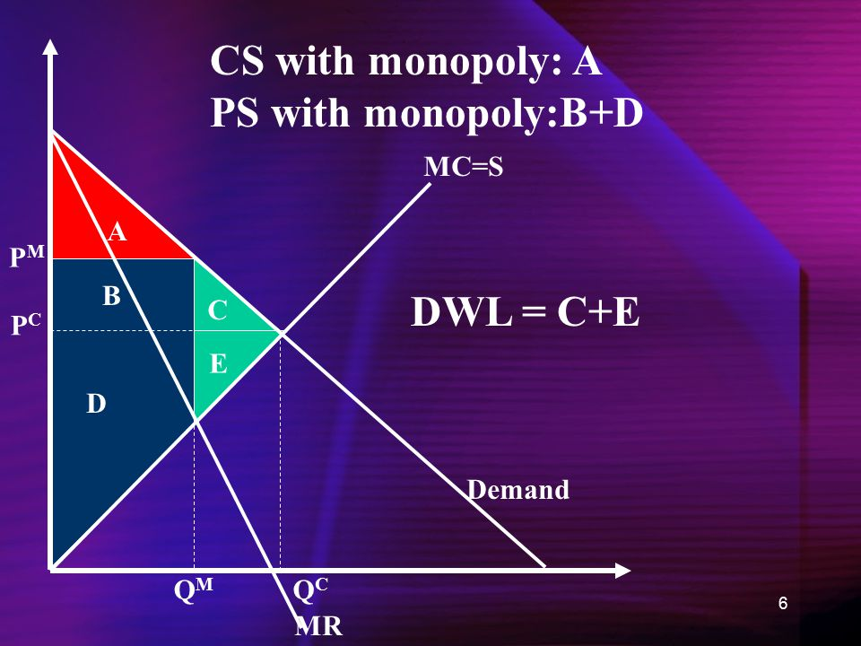 6 MC=S Demand MR QMQM PMPM PCPC QCQC A B C D E DWL = C+E CS with monopoly: A PS with monopoly:B+D