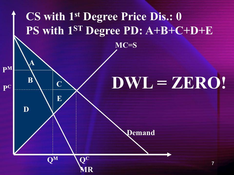7 MC=S Demand MR QMQM PMPM PCPC QCQC A B C D E DWL = ZERO.